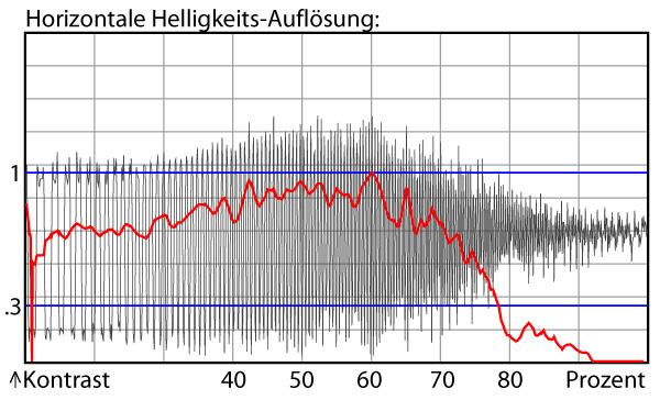videodslr-testueberblick_luminanz_aufloe